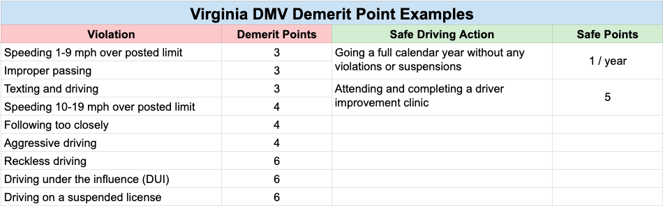 11 examples of Virginia dmv demerit and safe driving points.